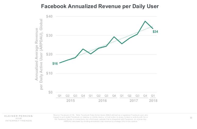 facebook-statystyki-wykres-wzrost-podwojenie