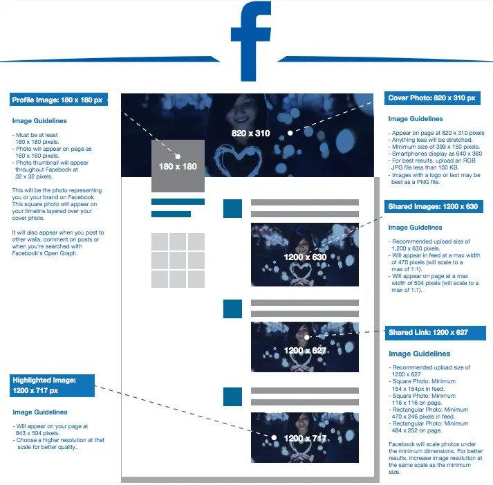 social media rozmiar zdjęć oraz postów oraz grafika